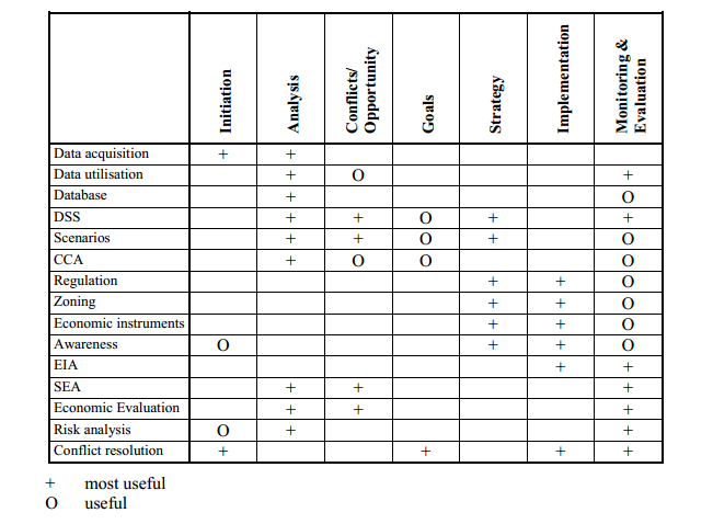 Table 1. Tools of Integrated Coastal Area and River Basin Management (Coccossis et al. 1999)