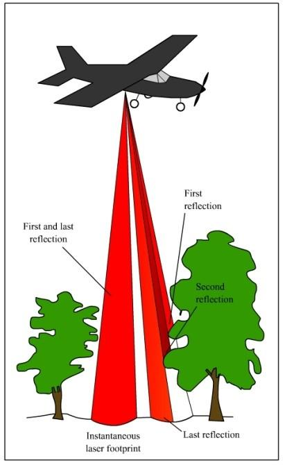 Airborne Laser Scanning And Aerial Hyperspectral Imaging Technologies In Disaster Management