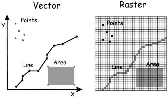 Figure 2. Vector and raster data models in GIS (Bolstad, 2005)