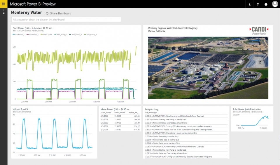 Figure 1. A combination of smart sensors, advanced analytics in the cloud and powerful visualization tools, allow this water authority to continuously optimize water production and distribution. Source: https://www.microsoft.com/enterprise/industry/caglay
